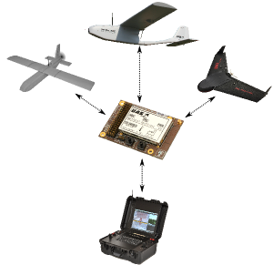 UAV system integration